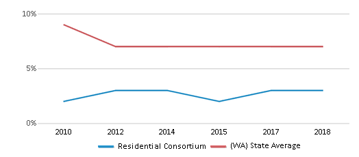 This chart display the percentage of Asian students in Residential Consortium and the percentage of Asian public school students in Washington by year, with the latest 2017-18 school year data.