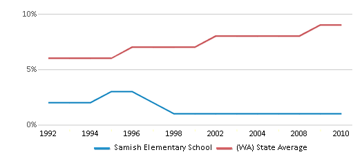 This chart display the percentage of Asian students in Samish Elementary School and the percentage of Asian public school students in Washington by year, with the latest 2009-10 school year data.