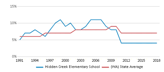 This chart display the percentage of Asian students in Hidden Creek Elementary School and the percentage of Asian public school students in Washington by year, with the latest 2017-18 school year data.