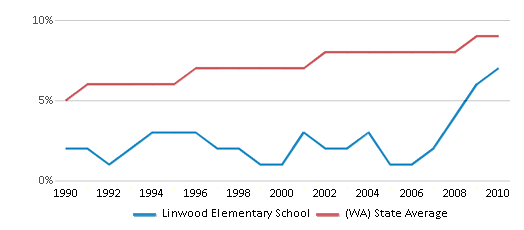 This chart display the percentage of Asian students in Linwood Elementary School and the percentage of Asian public school students in Washington by year, with the latest 2009-10 school year data.