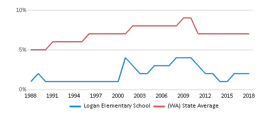 This chart display the percentage of Asian students in Logan Elementary School and the percentage of Asian public school students in Washington by year, with the latest 2017-18 school year data.