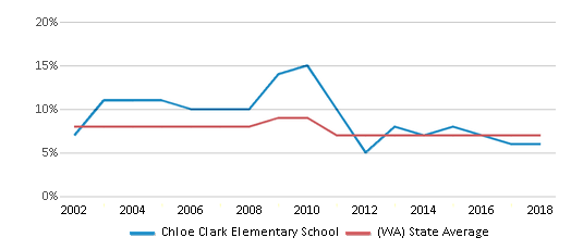 This chart display the percentage of Asian students in Chloe Clark Elementary School and the percentage of Asian public school students in Washington by year, with the latest 2017-18 school year data.
