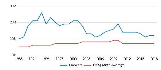 This chart display the percentage of Asian students in Fawcett and the percentage of Asian public school students in Washington by year, with the latest 2017-18 school year data.