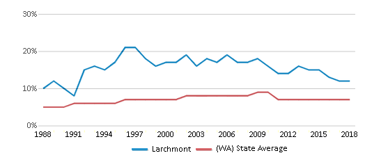 This chart display the percentage of Asian students in Larchmont and the percentage of Asian public school students in Washington by year, with the latest 2017-18 school year data.