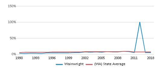This chart display the percentage of Asian students in Wainwright and the percentage of Asian public school students in Washington by year, with the latest 2017-18 school year data.