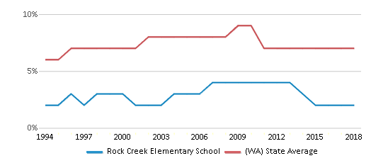 This chart display the percentage of Asian students in Rock Creek Elementary School and the percentage of Asian public school students in Washington by year, with the latest 2017-18 school year data.