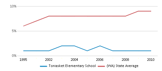 This chart display the percentage of Asian students in Tonasket Elementary School and the percentage of Asian public school students in Washington by year, with the latest 2009-10 school year data.