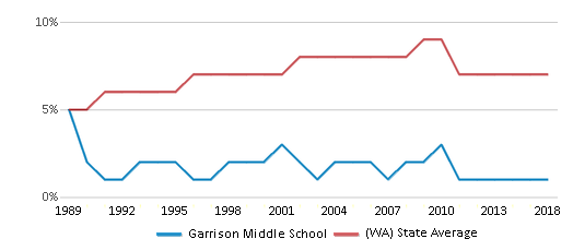 This chart display the percentage of Asian students in Garrison Middle School and the percentage of Asian public school students in Washington by year, with the latest 2017-18 school year data.