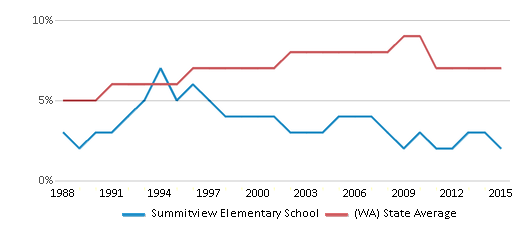 This chart display the percentage of Asian students in Summitview Elementary School and the percentage of Asian public school students in Washington by year, with the latest 2014-15 school year data.