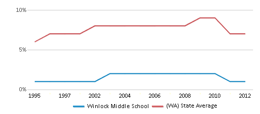 This chart display the percentage of Asian students in Winlock Middle School and the percentage of Asian public school students in Washington by year, with the latest 2011-12 school year data.