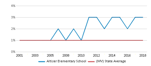 This chart display the percentage of Asian students in Altizer Elementary School and the percentage of Asian public school students in West Virginia by year, with the latest 2017-18 school year data.