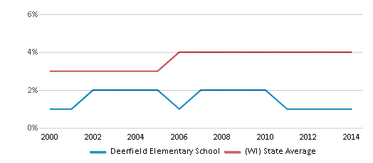 This chart display the percentage of Asian students in Deerfield Elementary School and the percentage of Asian public school students in Wisconsin by year, with the latest 2013-14 school year data.