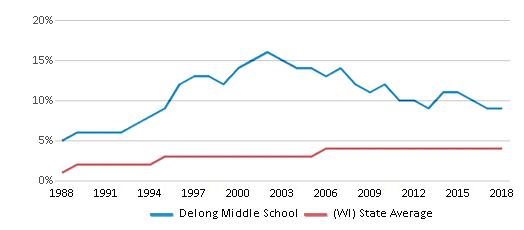 This chart display the percentage of Asian students in Delong Middle School and the percentage of Asian public school students in Wisconsin by year, with the latest 2017-18 school year data.
