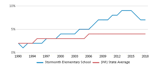 This chart display the percentage of Asian students in Stormonth Elementary School and the percentage of Asian public school students in Wisconsin by year, with the latest 2017-18 school year data.