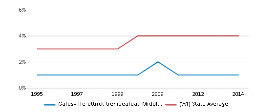 This chart display the percentage of Asian students in Galesville-ettrick-trempealeau Middle School and the percentage of Asian public school students in Wisconsin by year, with the latest 2013-14 school year data.