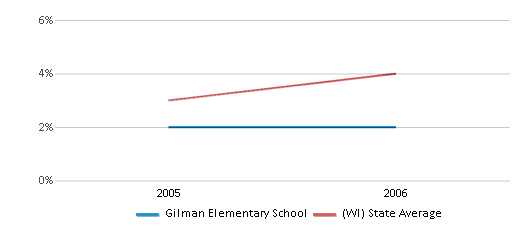 This chart display the percentage of Asian students in Gilman Elementary School and the percentage of Asian public school students in Wisconsin by year, with the latest 2005-06 school year data.