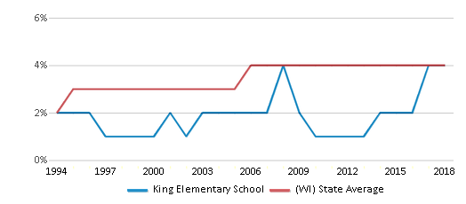 This chart display the percentage of Asian students in King Elementary School and the percentage of Asian public school students in Wisconsin by year, with the latest 2017-18 school year data.