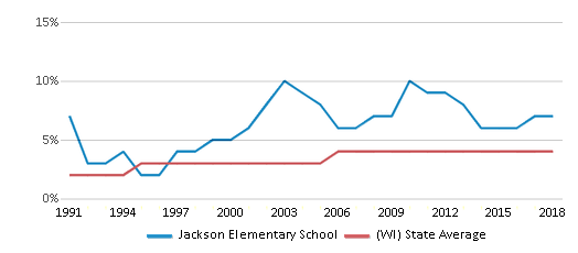 This chart display the percentage of Asian students in Jackson Elementary School and the percentage of Asian public school students in Wisconsin by year, with the latest 2017-18 school year data.