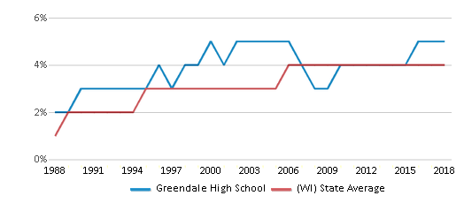 This chart display the percentage of Asian students in Greendale High School and the percentage of Asian public school students in Wisconsin by year, with the latest 2017-18 school year data.