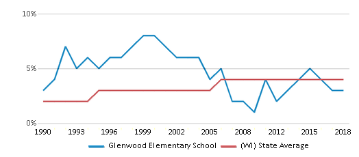 This chart display the percentage of Asian students in Glenwood Elementary School and the percentage of Asian public school students in Wisconsin by year, with the latest 2017-18 school year data.