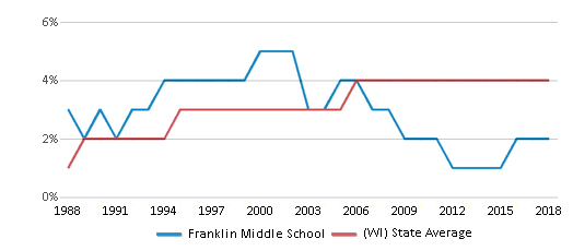 This chart display the percentage of Asian students in Franklin Middle School and the percentage of Asian public school students in Wisconsin by year, with the latest 2017-18 school year data.