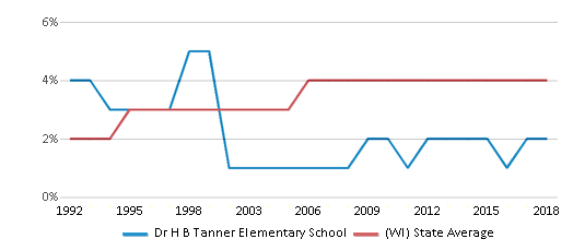 This chart display the percentage of Asian students in Dr H B Tanner Elementary School and the percentage of Asian public school students in Wisconsin by year, with the latest 2017-18 school year data.