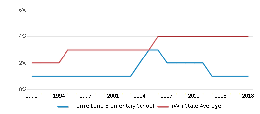 This chart display the percentage of Asian students in Prairie Lane Elementary School and the percentage of Asian public school students in Wisconsin by year, with the latest 2017-18 school year data.