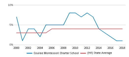This chart display the percentage of Asian students in Coulee Montessori Charter School and the percentage of Asian public school students in Wisconsin by year, with the latest 2017-18 school year data.