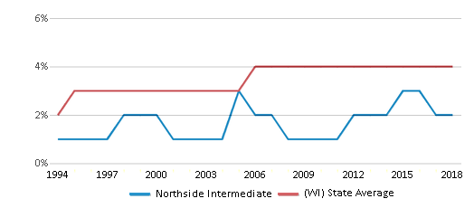 This chart display the percentage of Asian students in Northside Intermediate and the percentage of Asian public school students in Wisconsin by year, with the latest 2017-18 school year data.