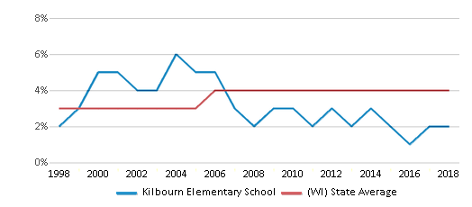 This chart display the percentage of Asian students in Kilbourn Elementary School and the percentage of Asian public school students in Wisconsin by year, with the latest 2017-18 school year data.