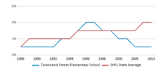 This chart display the percentage of Asian students in Townsend Street Elementary School and the percentage of Asian public school students in Wisconsin by year, with the latest 2012-13 school year data.