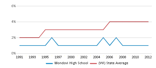 This chart display the percentage of Asian students in Mondovi High School and the percentage of Asian public school students in Wisconsin by year, with the latest 2011-12 school year data.