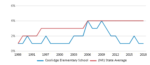 This chart display the percentage of Asian students in Coolidge Elementary School and the percentage of Asian public school students in Wisconsin by year, with the latest 2017-18 school year data.