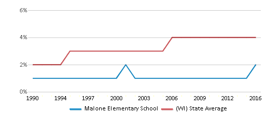 This chart display the percentage of Asian students in Malone Elementary School and the percentage of Asian public school students in Wisconsin by year, with the latest 2015-16 school year data.