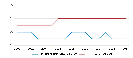 This chart display the percentage of Asian students in Richfield Elementary School and the percentage of Asian public school students in Wisconsin by year, with the latest 2017-18 school year data.