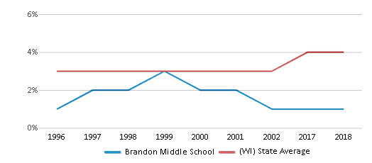 This chart display the percentage of Asian students in Brandon Middle School and the percentage of Asian public school students in Wisconsin by year, with the latest 2017-18 school year data.