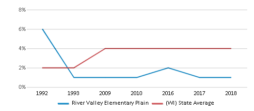 This chart display the percentage of Asian students in River Valley Elementary Plain and the percentage of Asian public school students in Wisconsin by year, with the latest 2017-18 school year data.