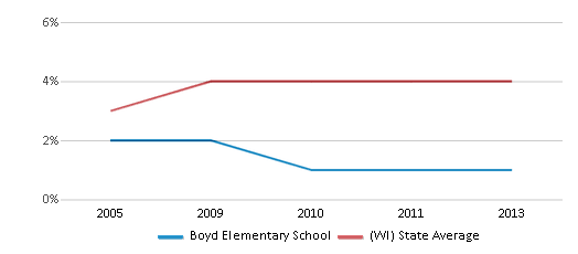 This chart display the percentage of Asian students in Boyd Elementary School and the percentage of Asian public school students in Wisconsin by year, with the latest 2012-13 school year data.