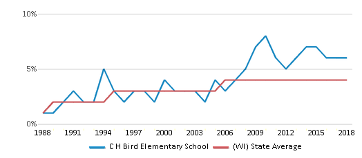 This chart display the percentage of Asian students in C H Bird Elementary School and the percentage of Asian public school students in Wisconsin by year, with the latest 2017-18 school year data.