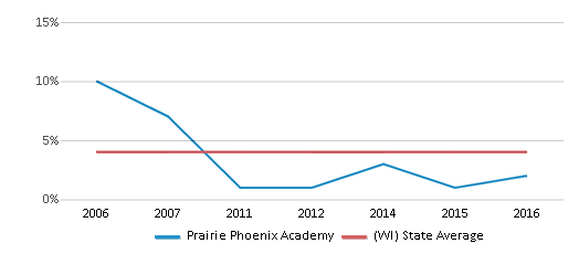 This chart display the percentage of Asian students in Prairie Phoenix Academy and the percentage of Asian public school students in Wisconsin by year, with the latest 2015-16 school year data.