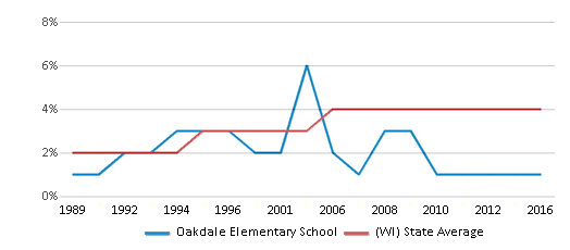 This chart display the percentage of Asian students in Oakdale Elementary School and the percentage of Asian public school students in Wisconsin by year, with the latest 2015-16 school year data.