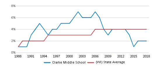 This chart display the percentage of Asian students in Clarke Middle School and the percentage of Asian public school students in Wisconsin by year, with the latest 2017-18 school year data.