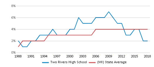 This chart display the percentage of Asian students in Two Rivers High School and the percentage of Asian public school students in Wisconsin by year, with the latest 2017-18 school year data.