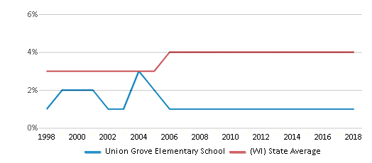 This chart display the percentage of Asian students in Union Grove Elementary School and the percentage of Asian public school students in Wisconsin by year, with the latest 2017-18 school year data.