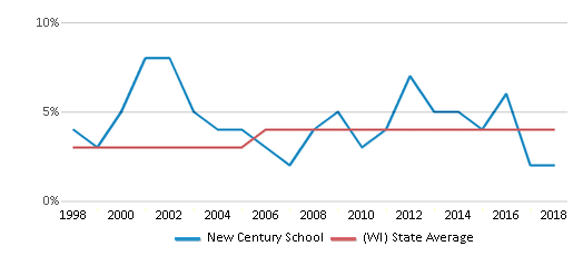 This chart display the percentage of Asian students in New Century School and the percentage of Asian public school students in Wisconsin by year, with the latest 2017-18 school year data.