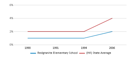 This chart display the percentage of Asian students in Redgranite Elementary School and the percentage of Asian public school students in Wisconsin by year, with the latest 2005-06 school year data.
