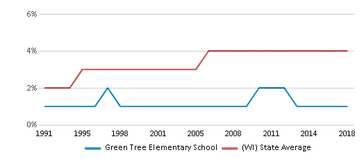This chart display the percentage of Asian students in Green Tree Elementary School and the percentage of Asian public school students in Wisconsin by year, with the latest 2017-18 school year data.
