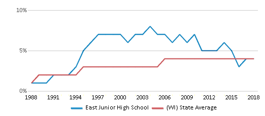 This chart display the percentage of Asian students in East Junior High School and the percentage of Asian public school students in Wisconsin by year, with the latest 2017-18 school year data.