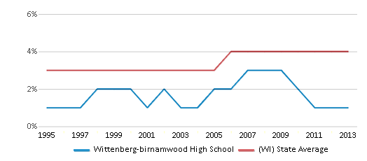 This chart display the percentage of Asian students in Wittenberg-birnamwood High School and the percentage of Asian public school students in Wisconsin by year, with the latest 2012-13 school year data.