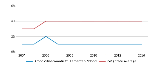 This chart display the percentage of Asian students in Arbor Vitae-woodruff Elementary School and the percentage of Asian public school students in Wisconsin by year, with the latest 2015-16 school year data.